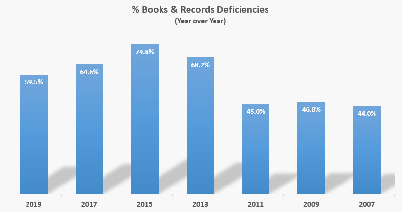 Book and records regulatory compliance deficiencies for investment advisers