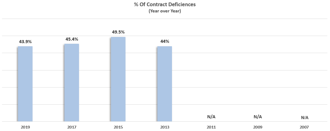 top client contract related regulatory compliance deficiencies for RIA firms