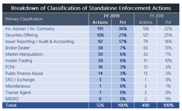 Number of SEC enforcement actions taken against RIA firms