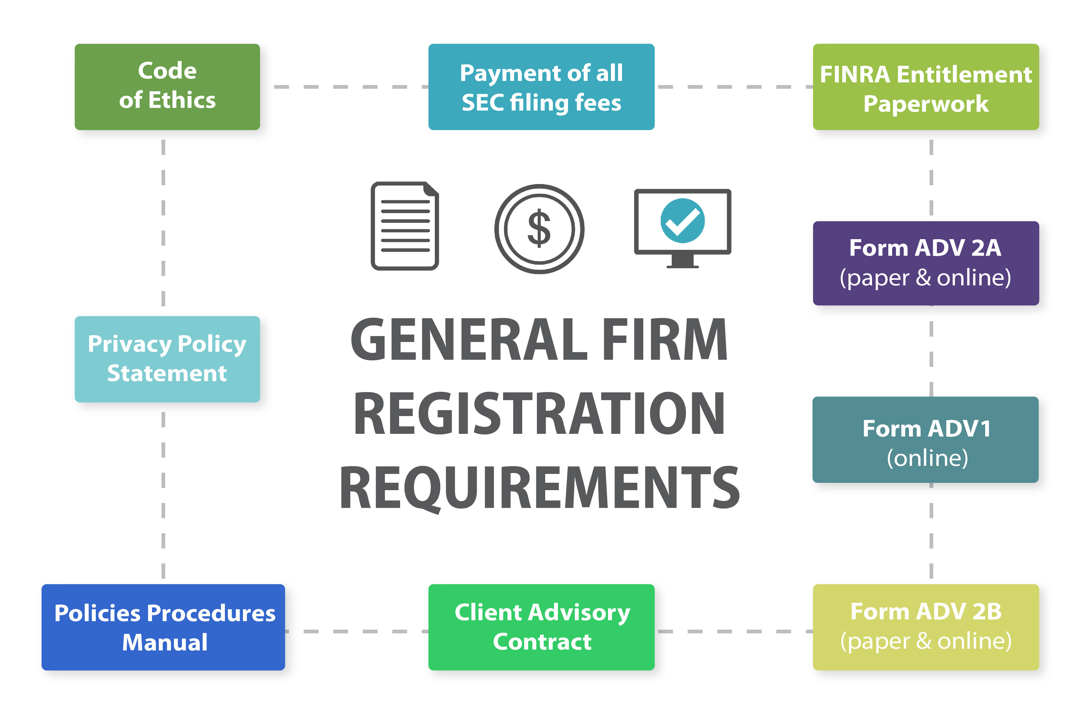 General Firm Registration Requirements Visual